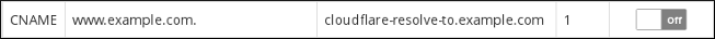 cPanel - Cloudflare - CNAME-WWW record